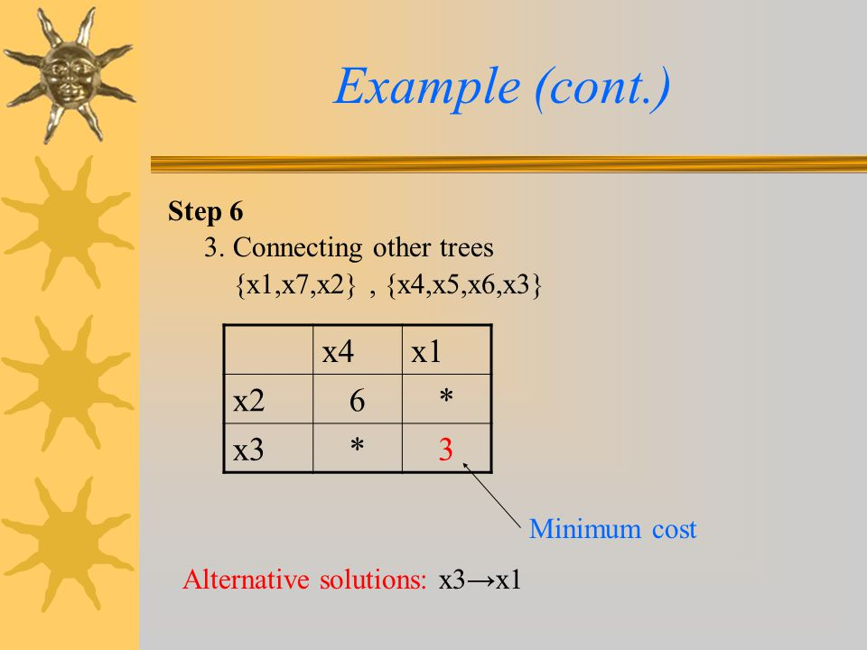 Example (cont.) x4 x1 x2 6 * x3 3 Step 6 3. Connecting other trees