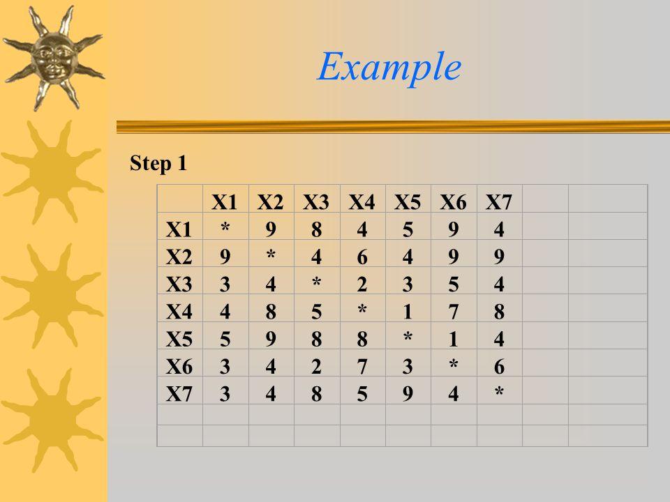 Example Step 1 X1 X2 X3 X4 X5 X6 X7 * 9 8 4 5 6 3 2 1 7