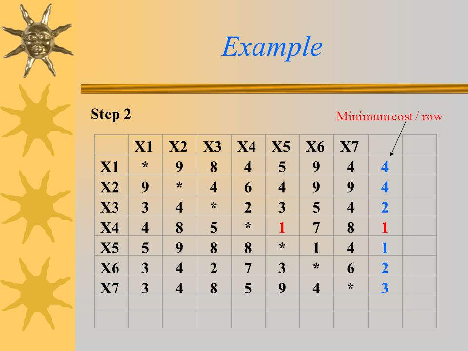 Example Step 2 Minimum cost / row X1 X2 X3 X4 X5 X6 X7 * 9 8 4 5 6 3 2 1 7