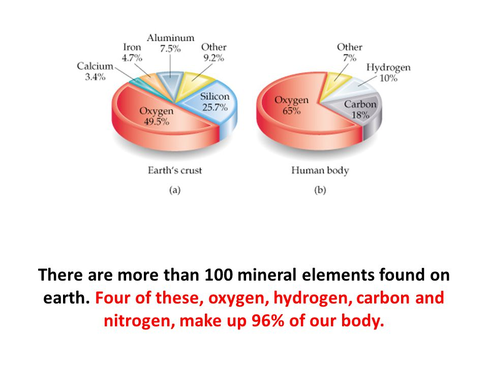 There are more than 100 mineral elements found on earth