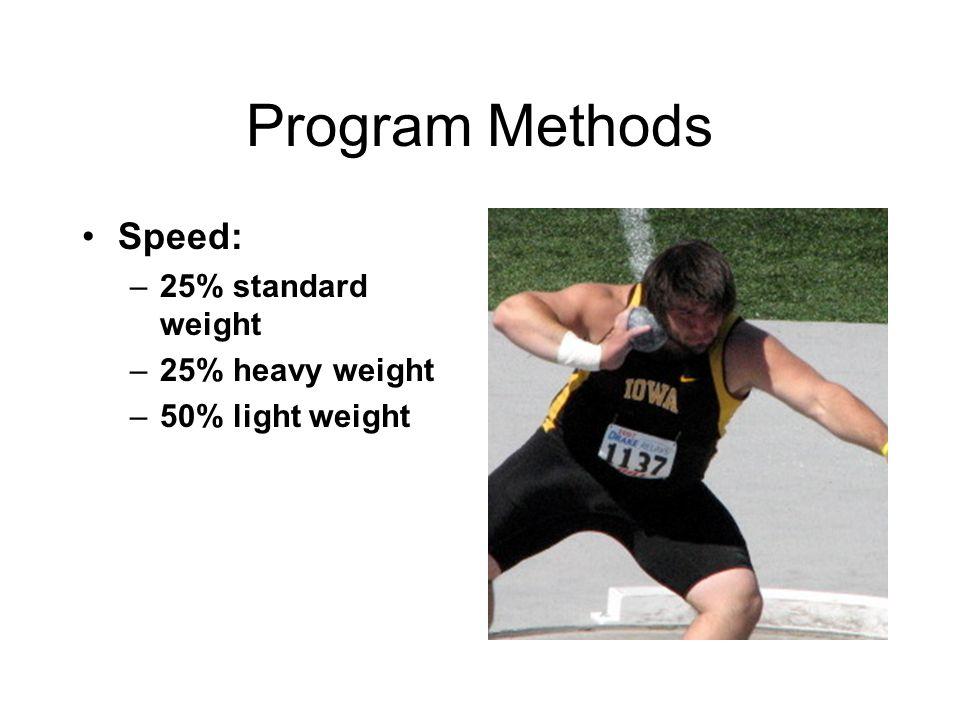 Program Methods Speed: 25% standard weight 25% heavy weight