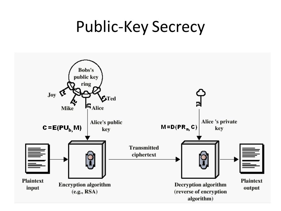 Public-Key Secrecy