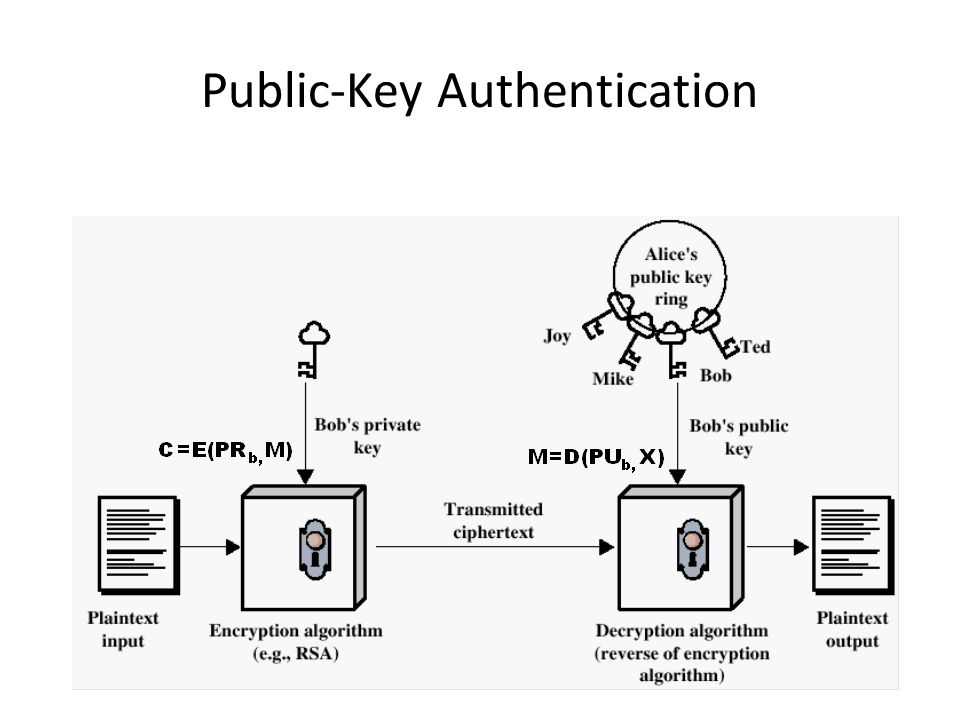 Public-Key Authentication