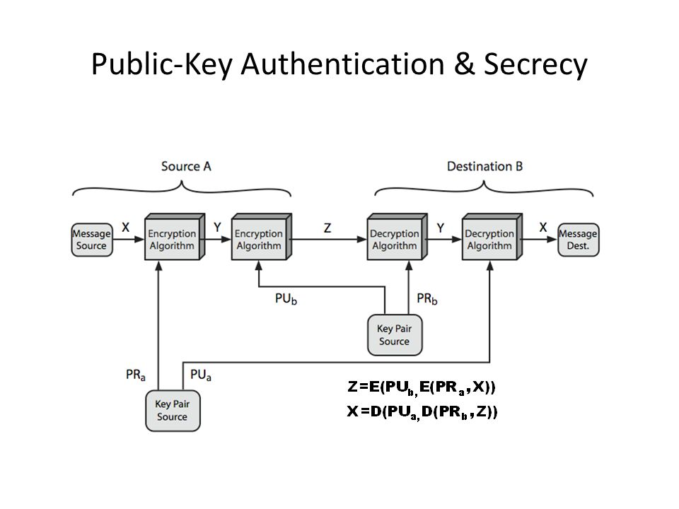 Public-Key Authentication & Secrecy