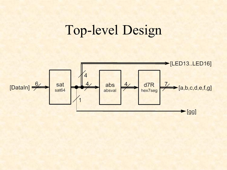 Top-level Design