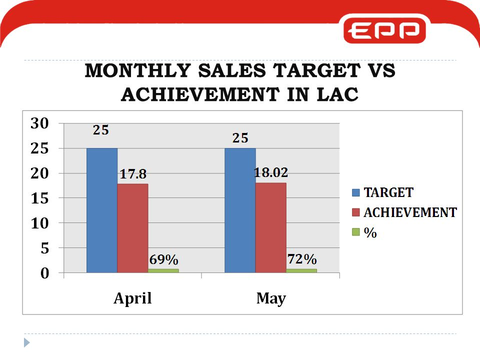MONTHLY SALES TARGET VS ACHIEVEMENT IN LAC
