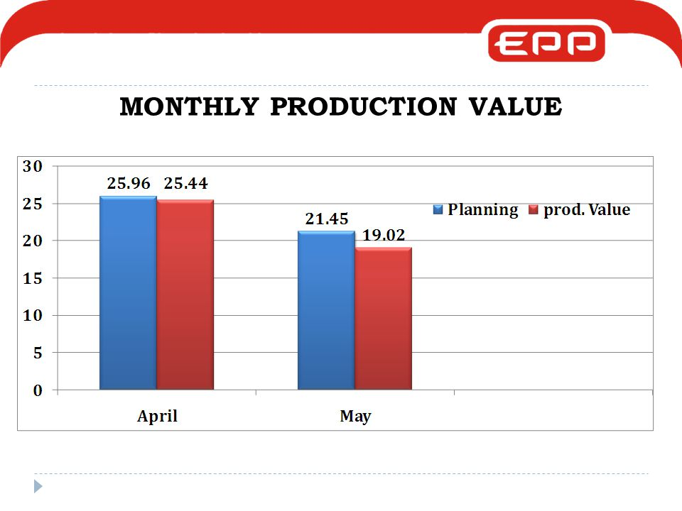 MONTHLY PRODUCTION VALUE