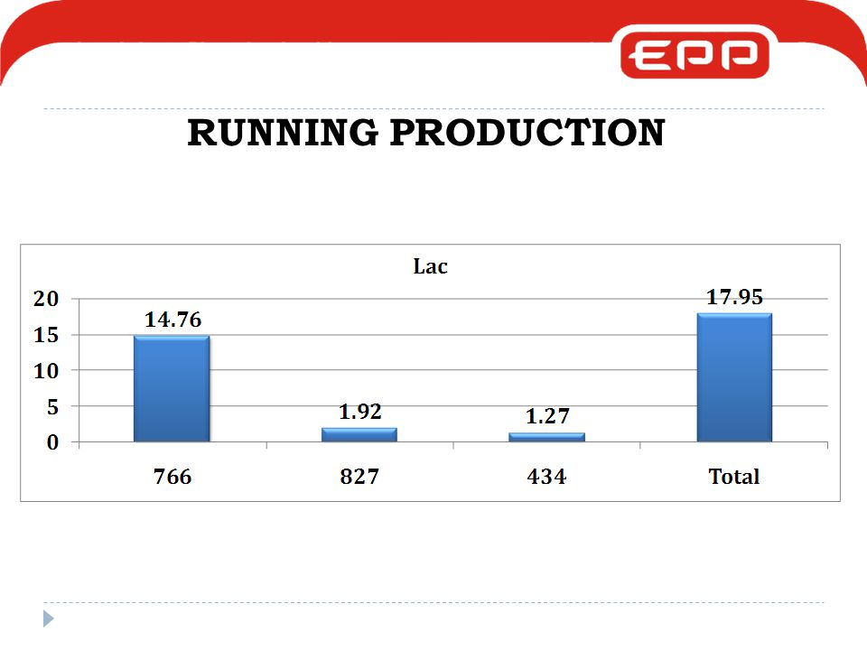 RUNNING PRODUCTION