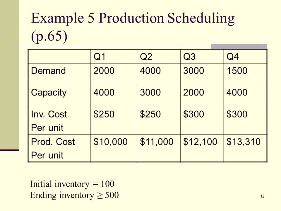 Example 5 Production Scheduling (p.65)