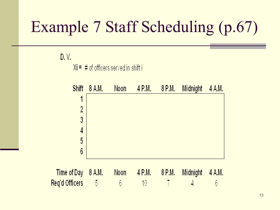 Example 7 Staff Scheduling (p.67)