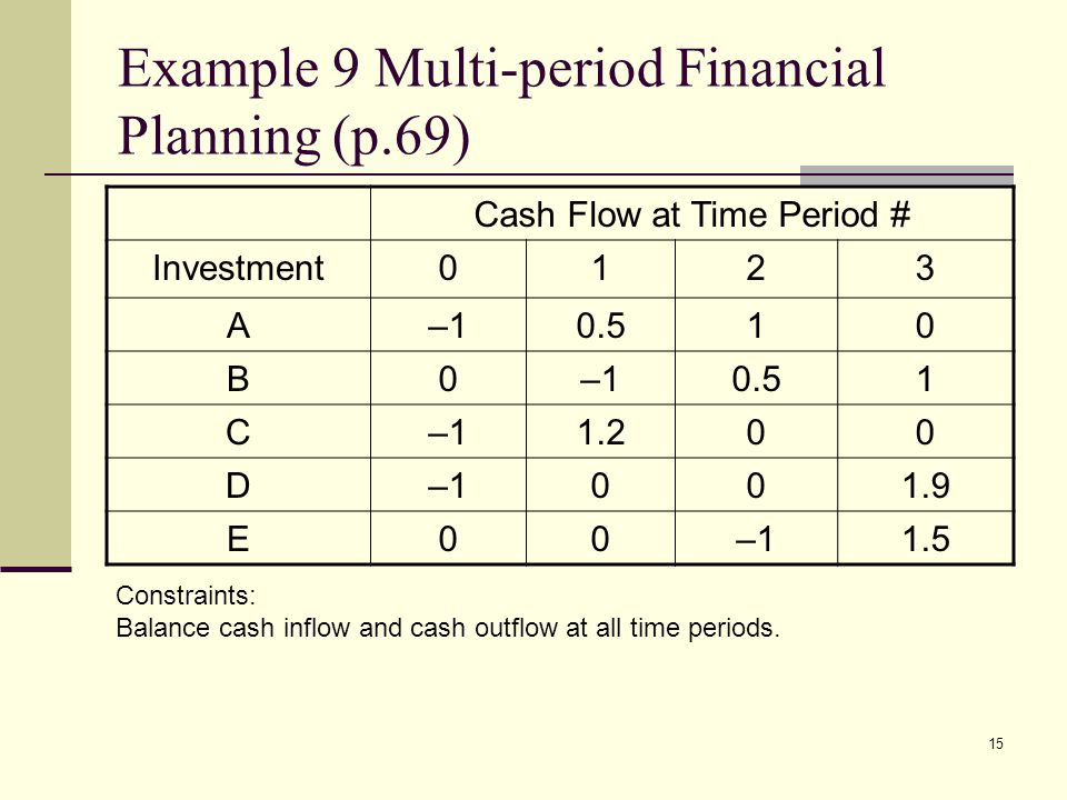 Example 9 Multi-period Financial Planning (p.69)