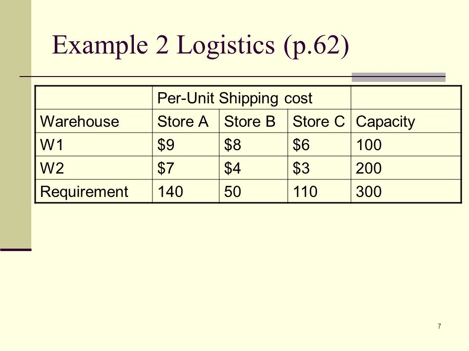 Example 2 Logistics (p.62) Per-Unit Shipping cost Warehouse Store A
