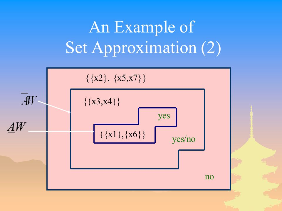 An Example of Set Approximation (2)
