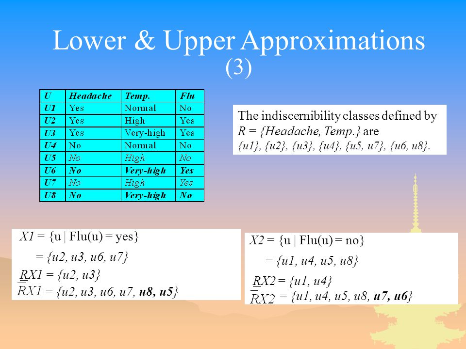 Lower & Upper Approximations