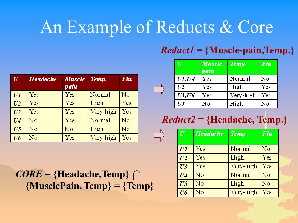 An Example of Reducts & Core