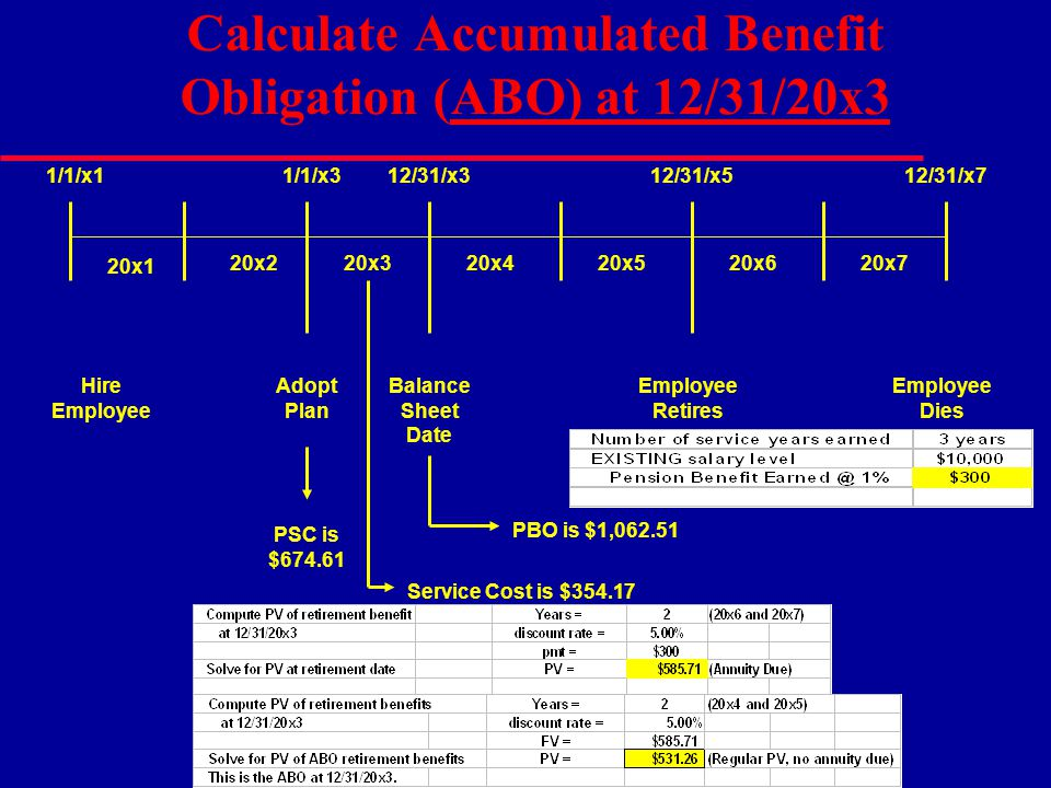 Calculate Accumulated Benefit Obligation (ABO) at 12/31/20x3