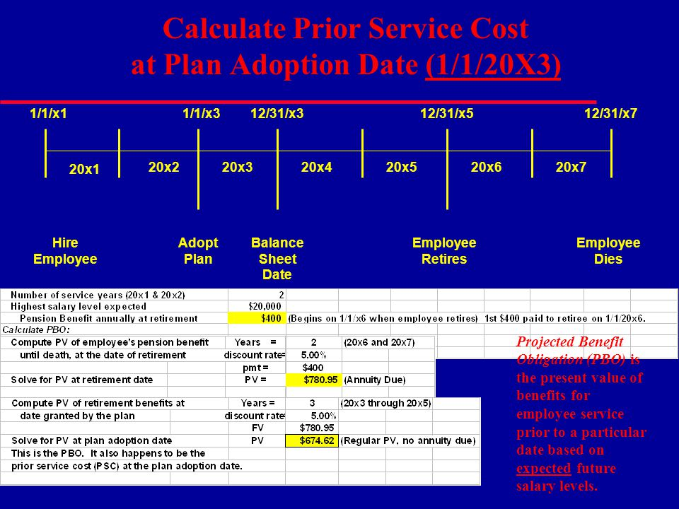 Calculate Prior Service Cost at Plan Adoption Date (1/1/20X3)