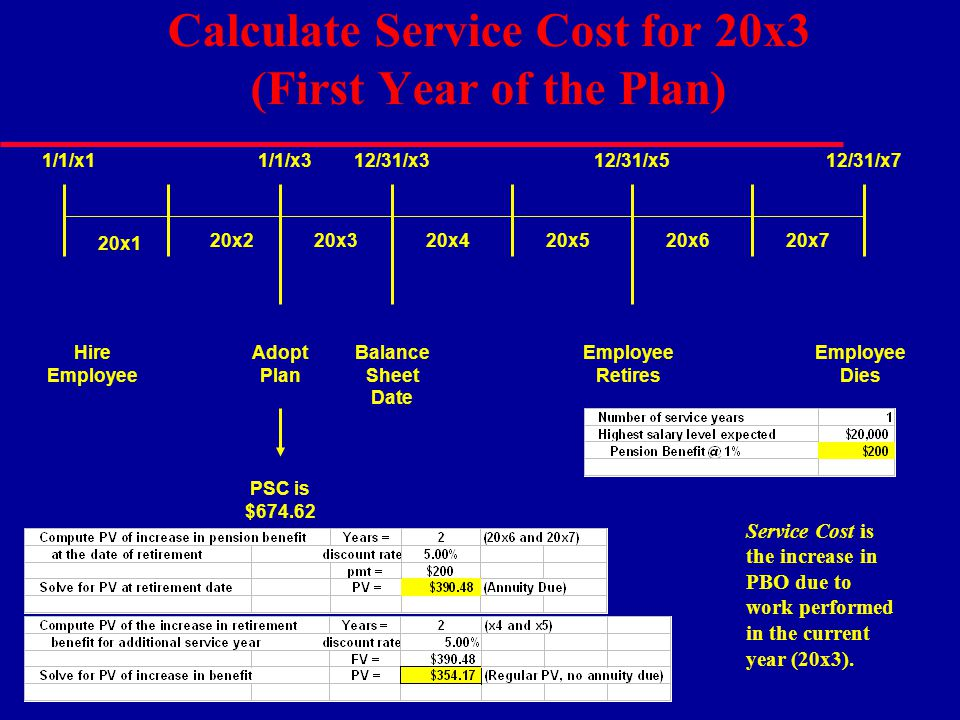 Calculate Service Cost for 20x3 (First Year of the Plan)