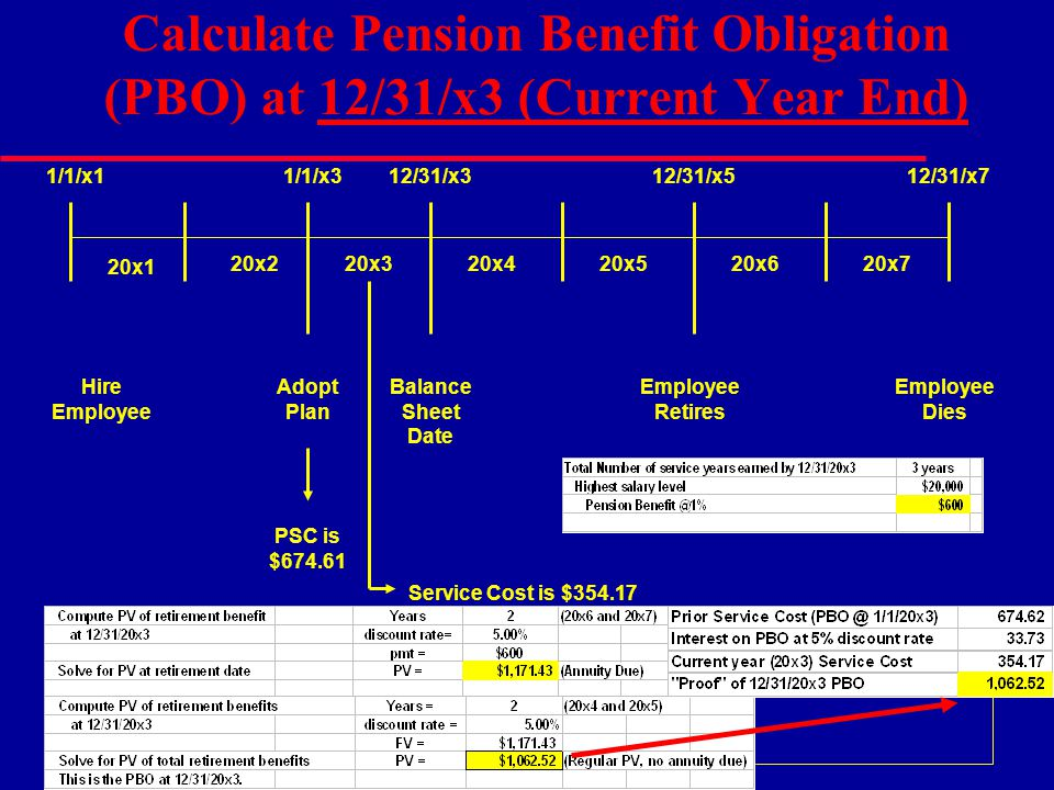 Calculate Pension Benefit Obligation (PBO) at 12/31/x3 (Current Year End)