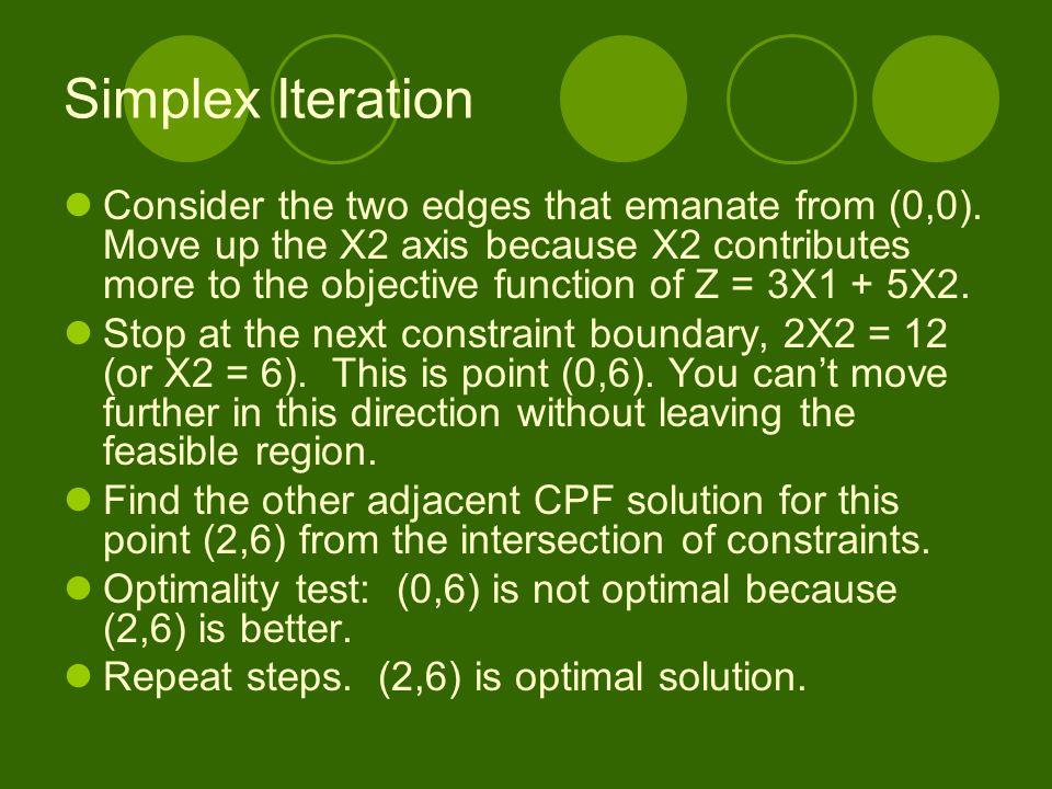 Simplex Iteration