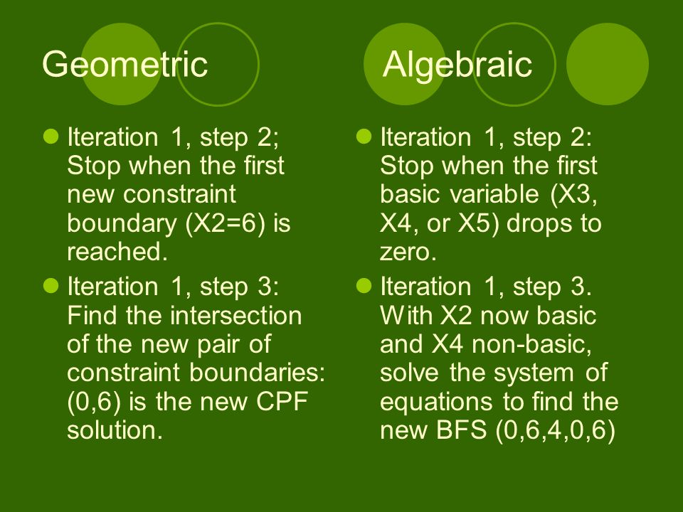 Geometric Algebraic Iteration 1, step 2; Stop when the first new constraint boundary (X2=6) is reached.