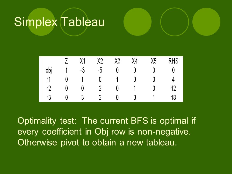 Simplex Tableau Optimality test: The current BFS is optimal if