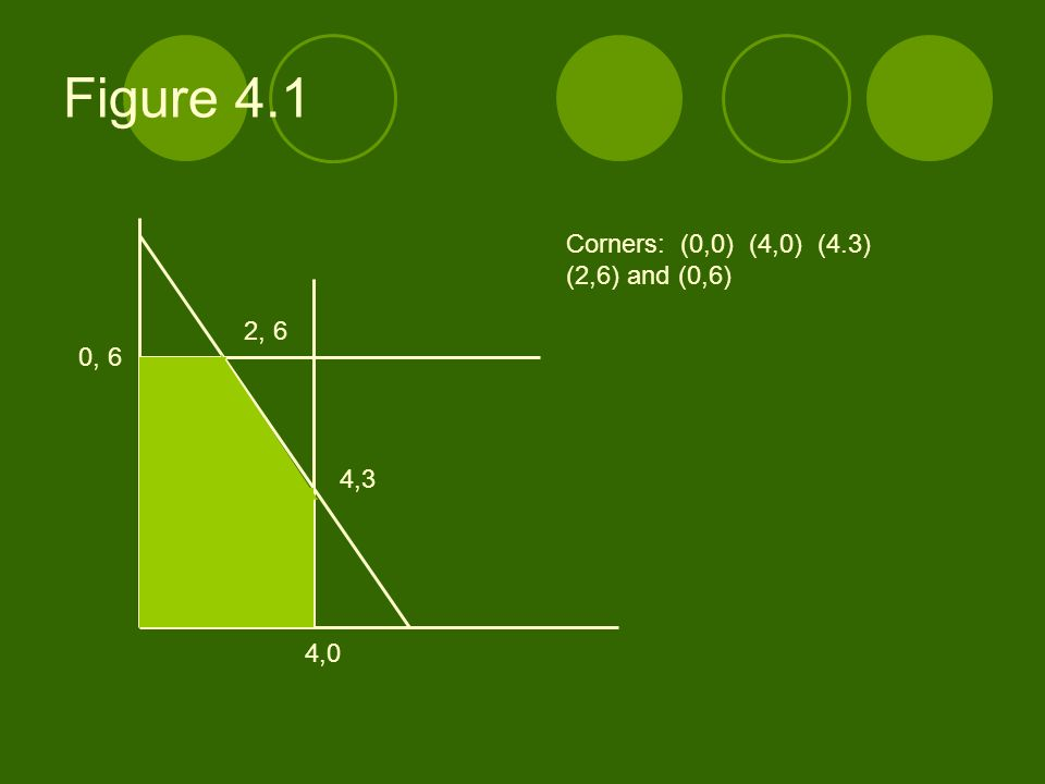 Figure 4.1 Corners: (0,0) (4,0) (4.3) (2,6) and (0,6) 2, 6 0, 6 4,3