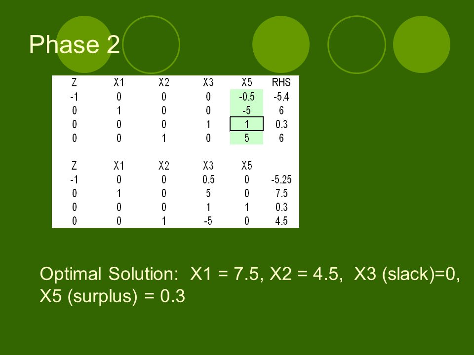 Phase 2 Optimal Solution: X1 = 7.5, X2 = 4.5, X3 (slack)=0,