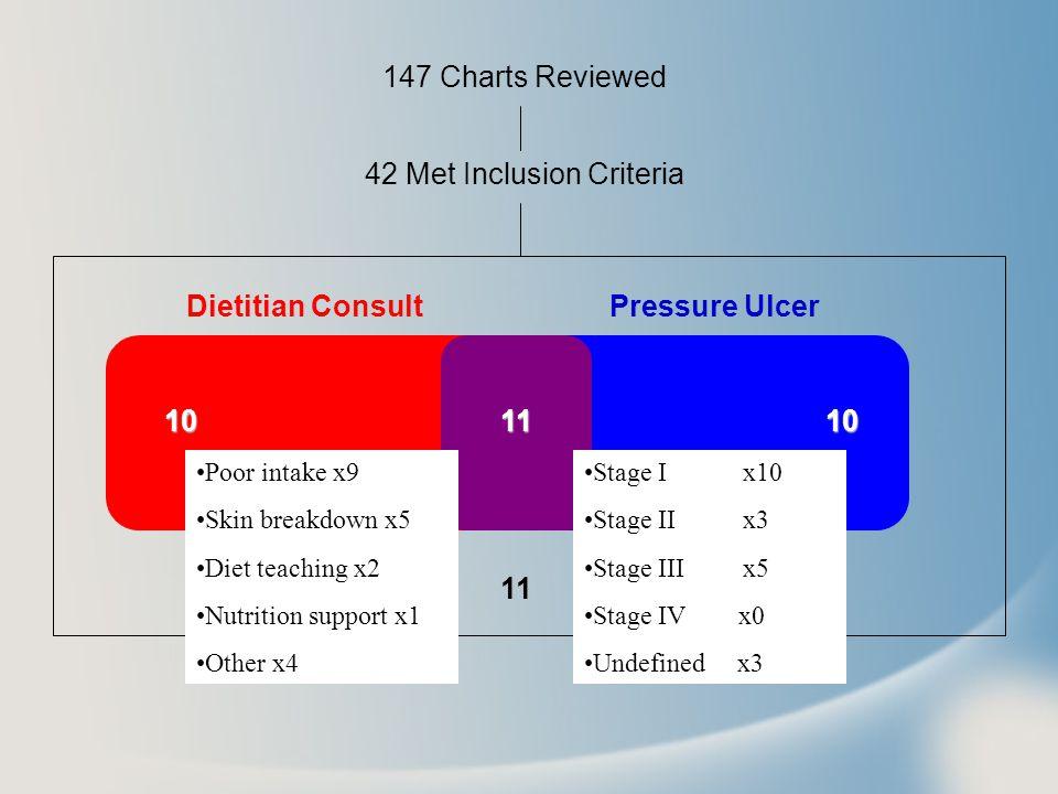 42 Met Inclusion Criteria