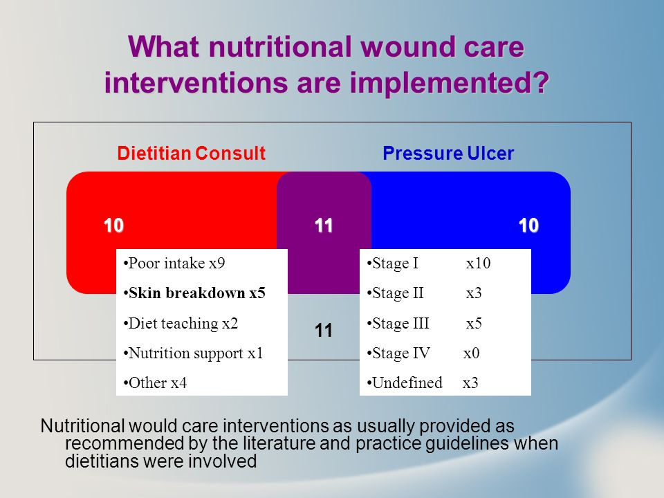 What nutritional wound care interventions are implemented