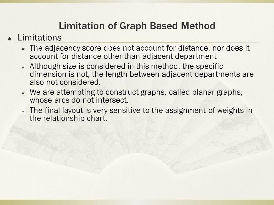 Limitation of Graph Based Method