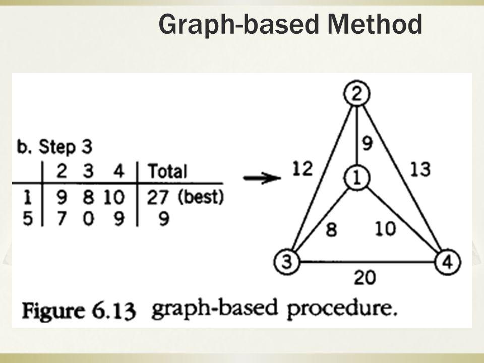 Graph-based Method