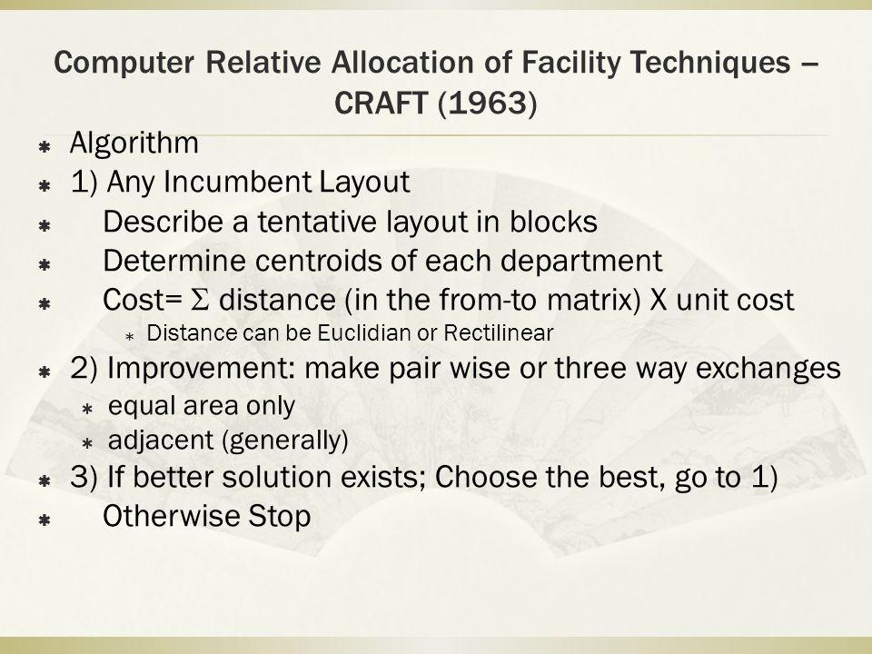 Computer Relative Allocation of Facility Techniques -- CRAFT (1963)