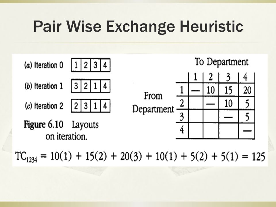 Pair Wise Exchange Heuristic
