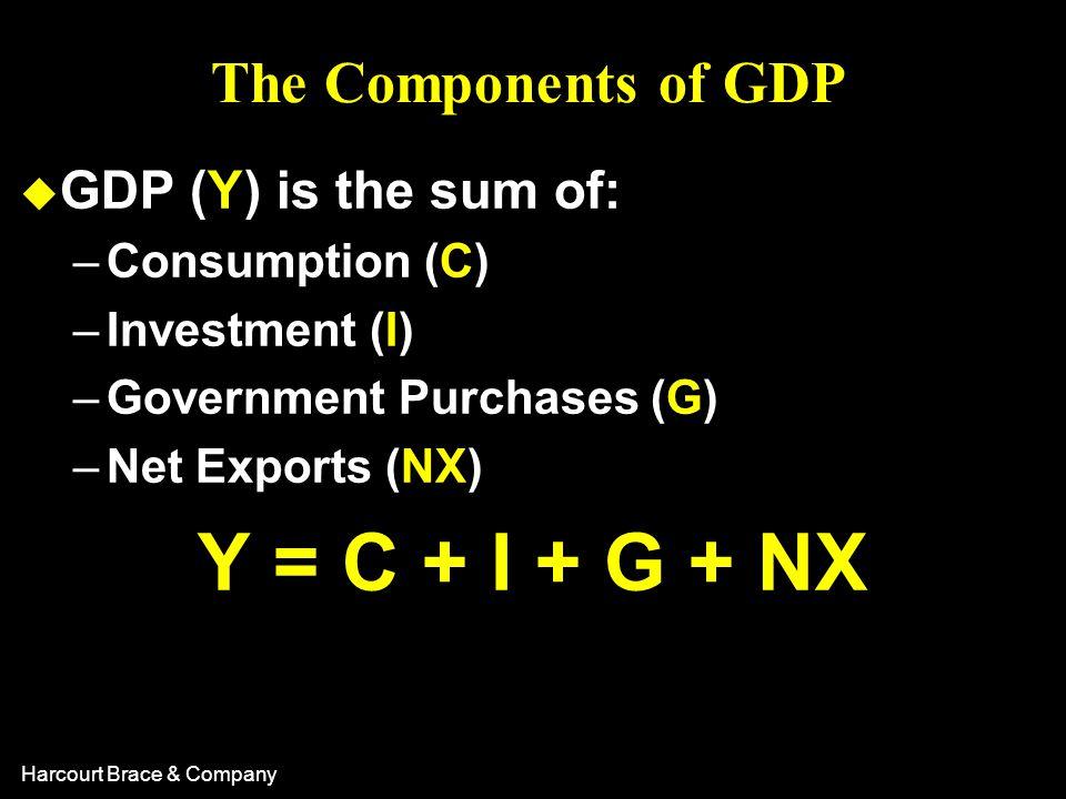 Y = C + I + G + NX The Components of GDP GDP (Y) is the sum of: