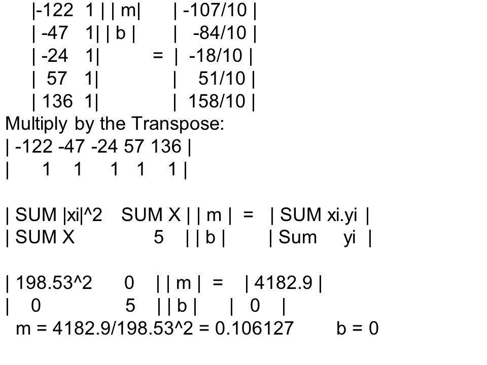 |-122 1 | | m| | -107/10 | | -47 1| | b | | -84/10 | | -24 1| = | -18/10 |