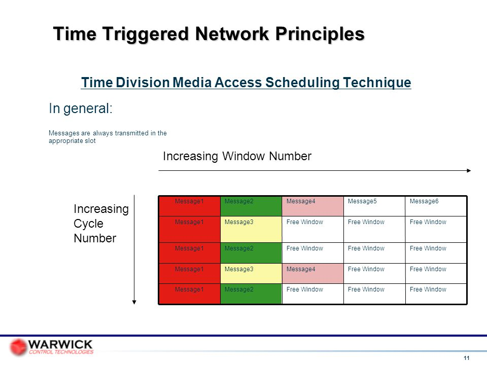 Time Triggered Network Principles