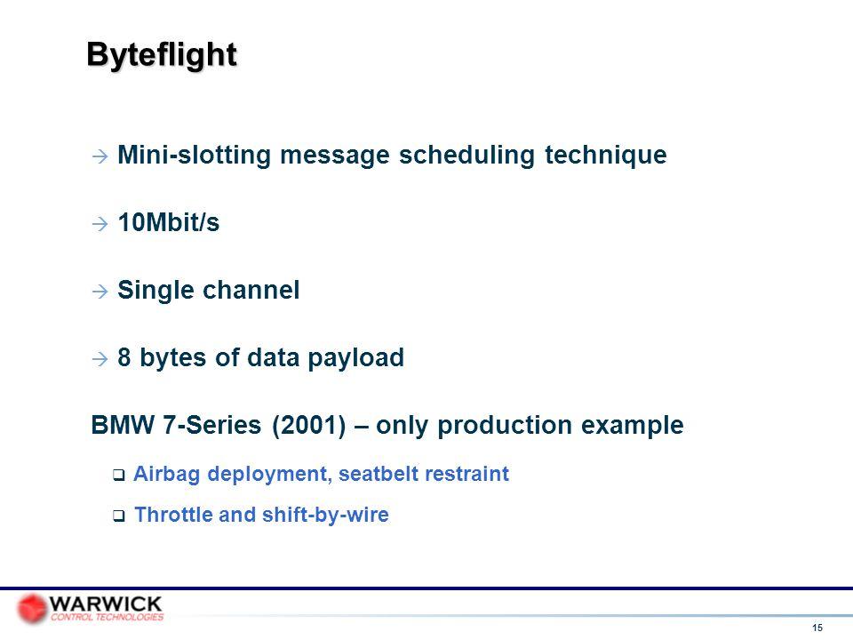 Byteflight Mini-slotting message scheduling technique 10Mbit/s