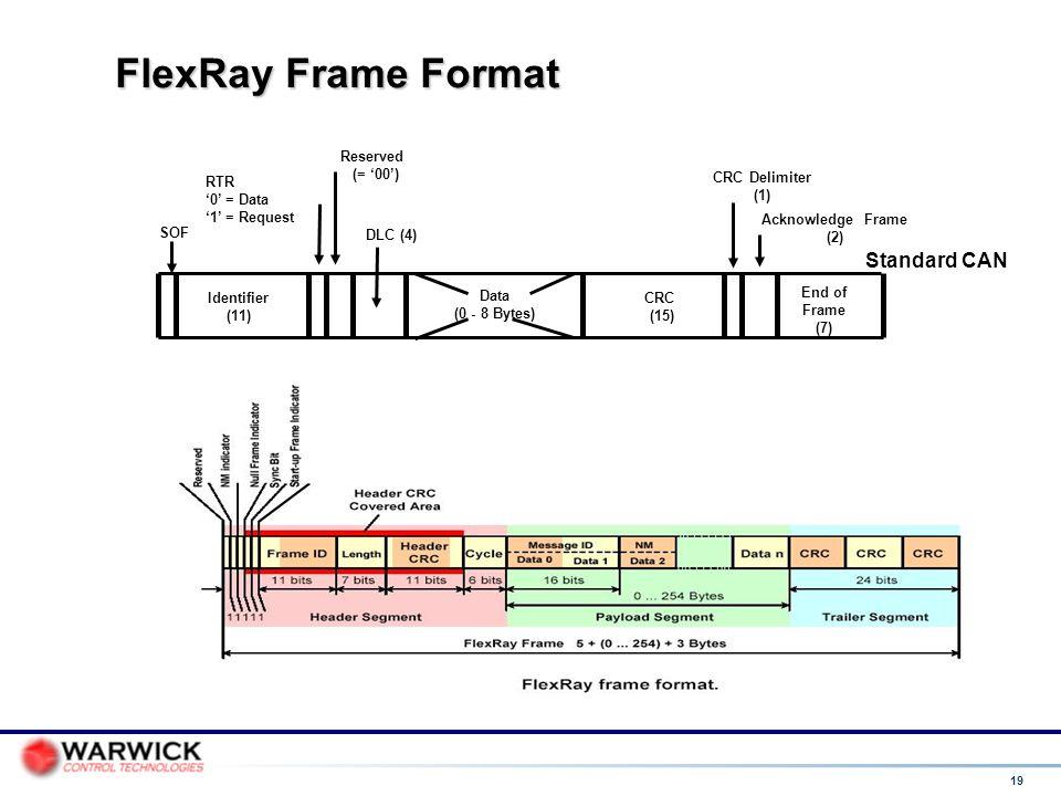 FlexRay Frame Format Standard CAN DLC (4) End of Frame (7)