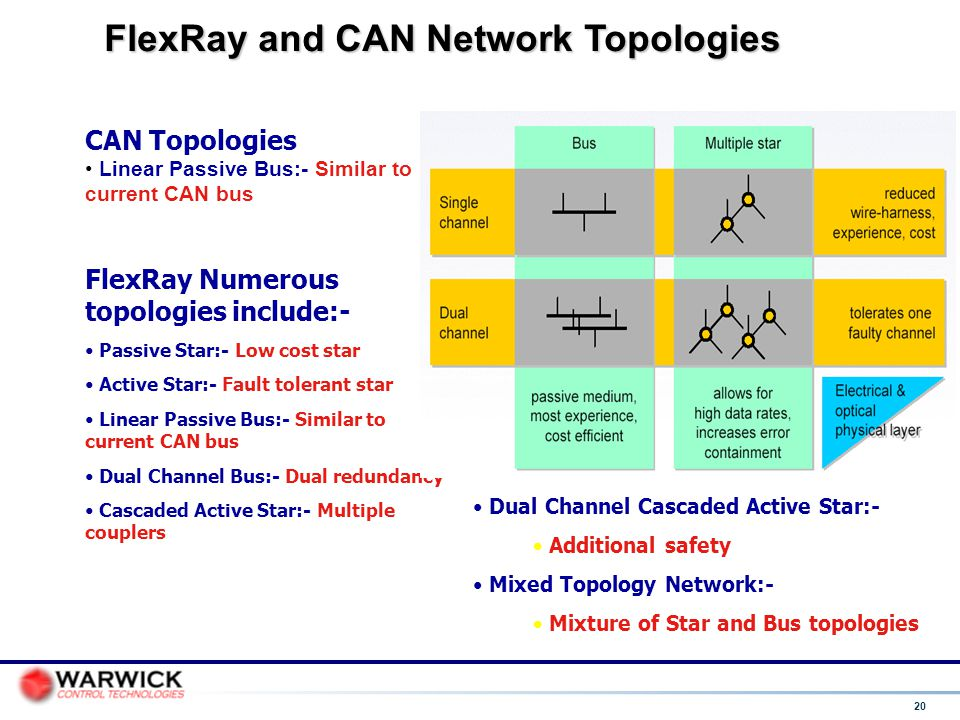 FlexRay and CAN Network Topologies