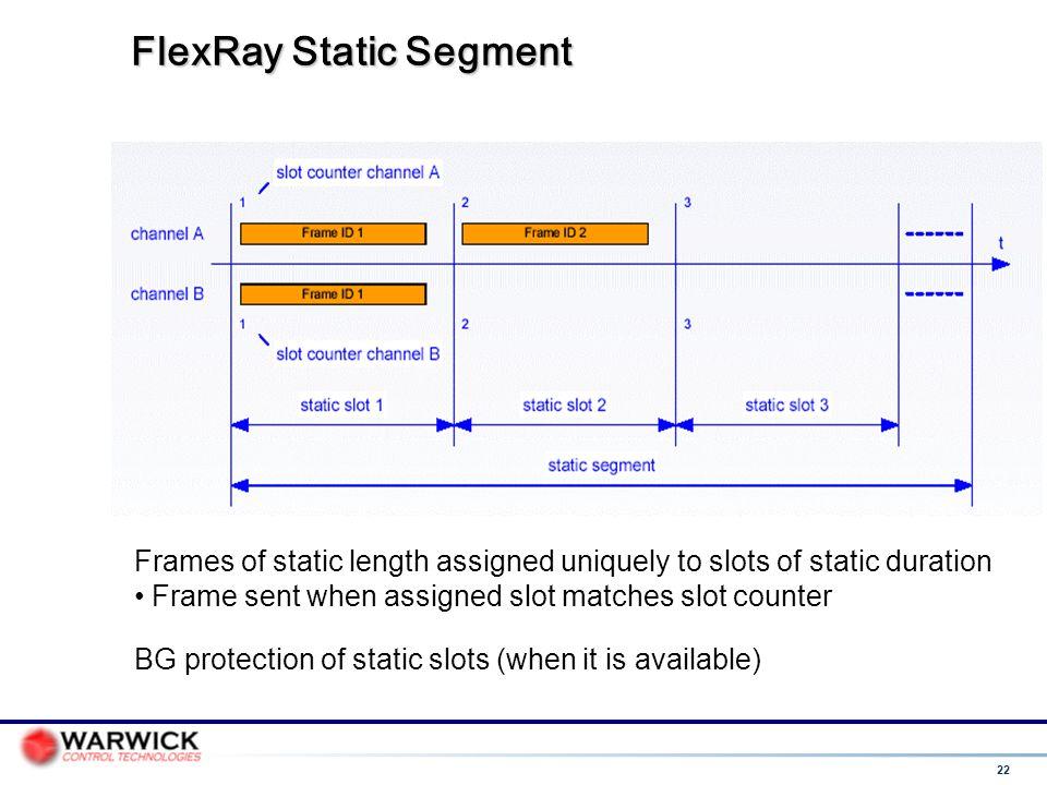 FlexRay Static Segment