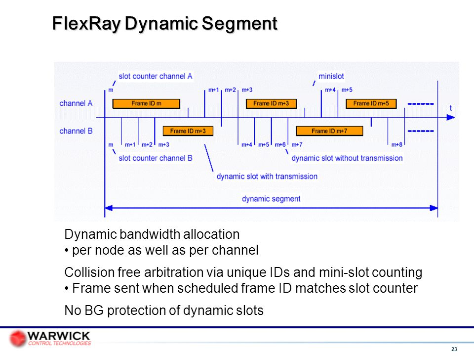 FlexRay Dynamic Segment