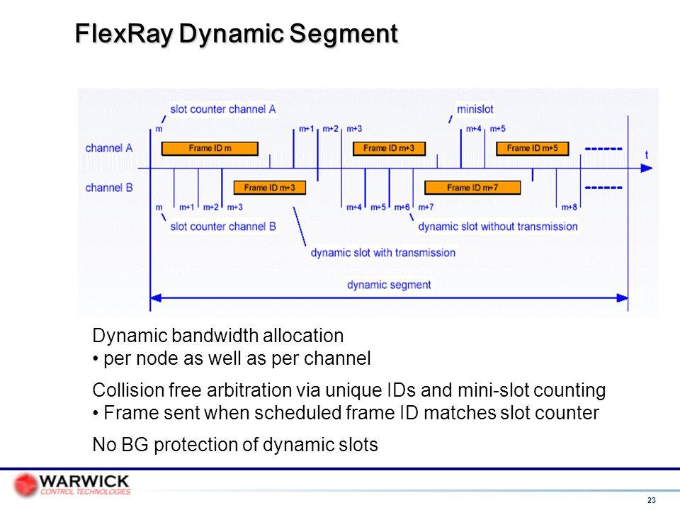 FlexRay Dynamic Segment
