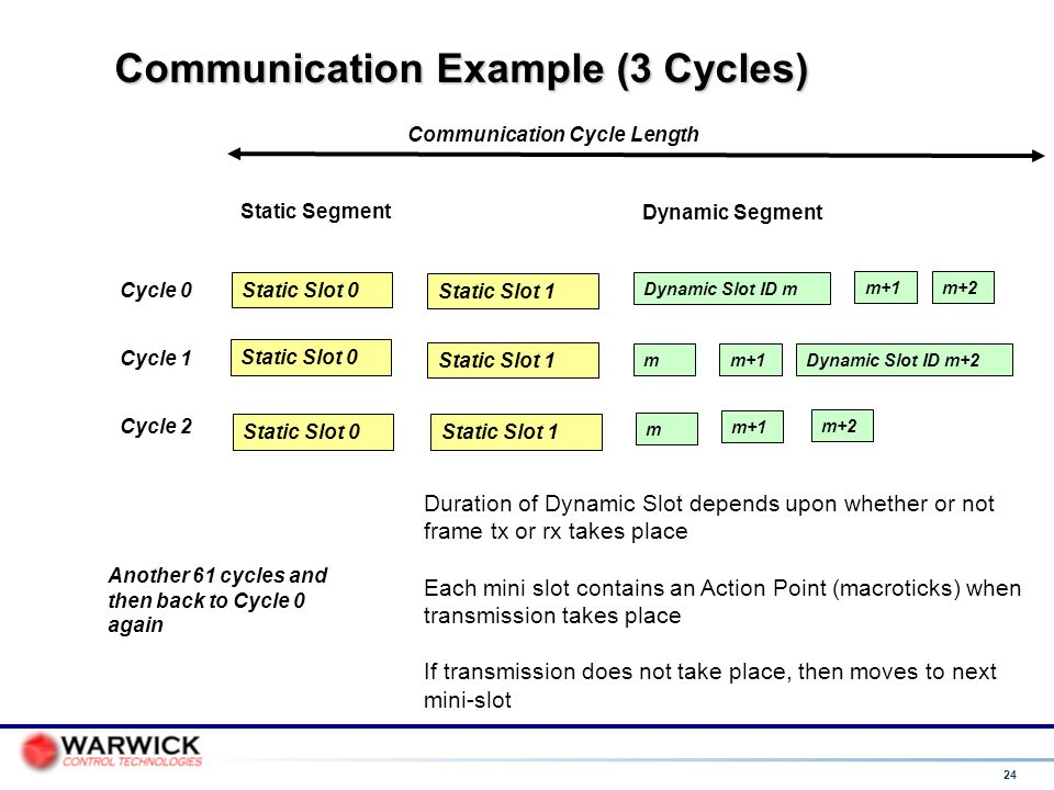Communication Example (3 Cycles)