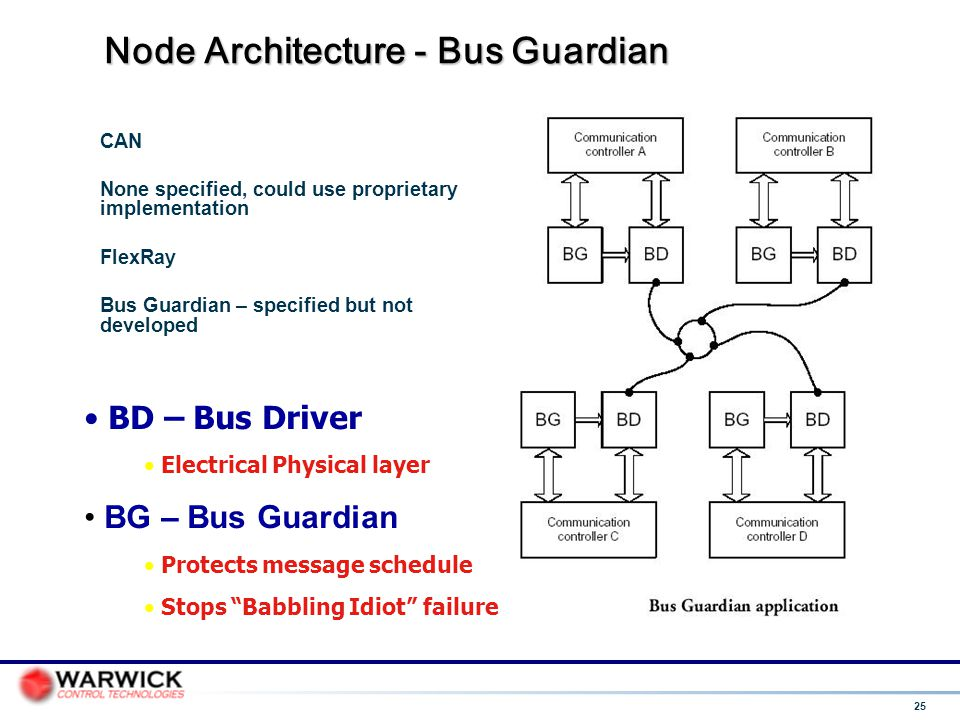 Node Architecture - Bus Guardian