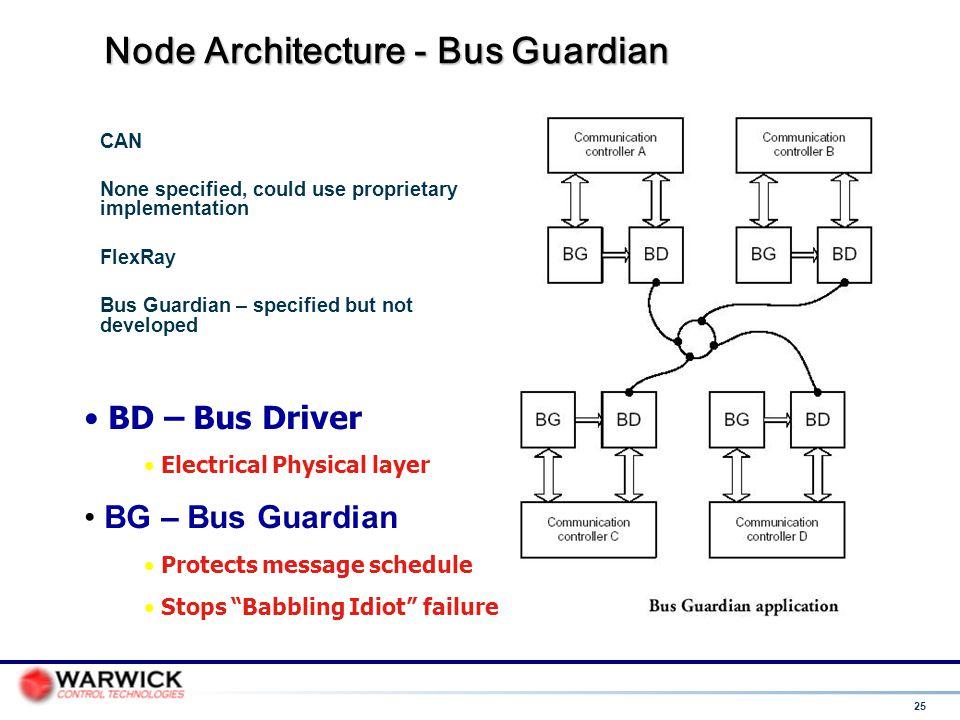 Node Architecture - Bus Guardian