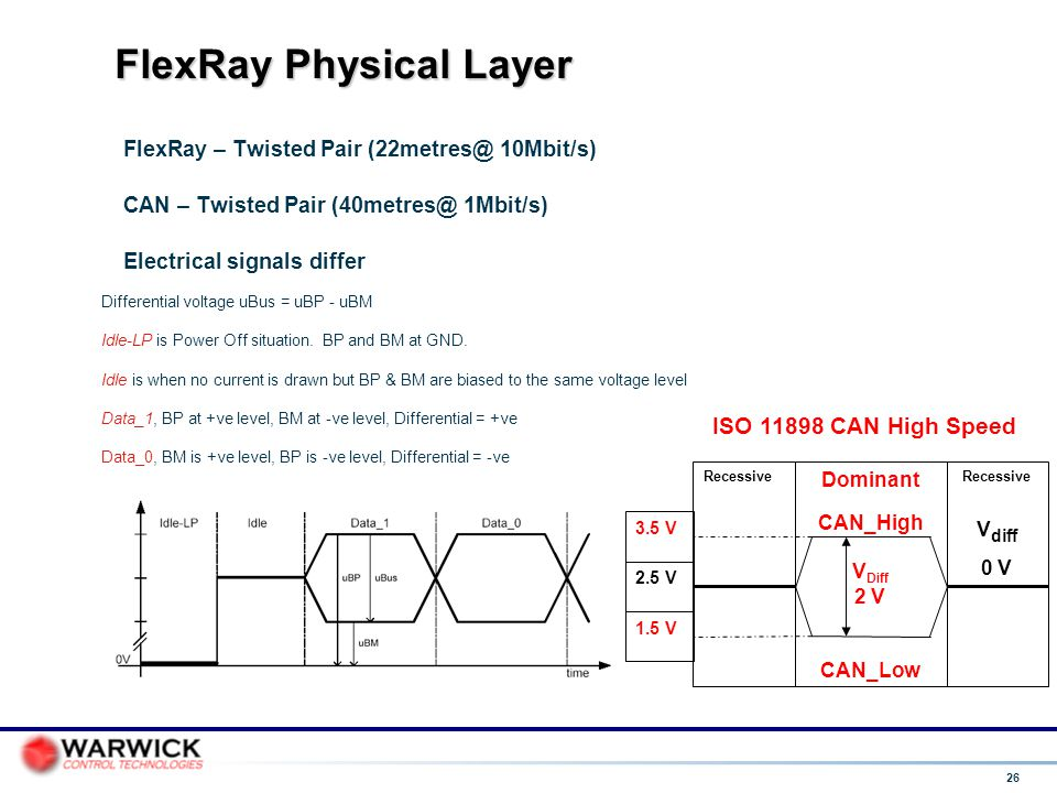 FlexRay Physical Layer