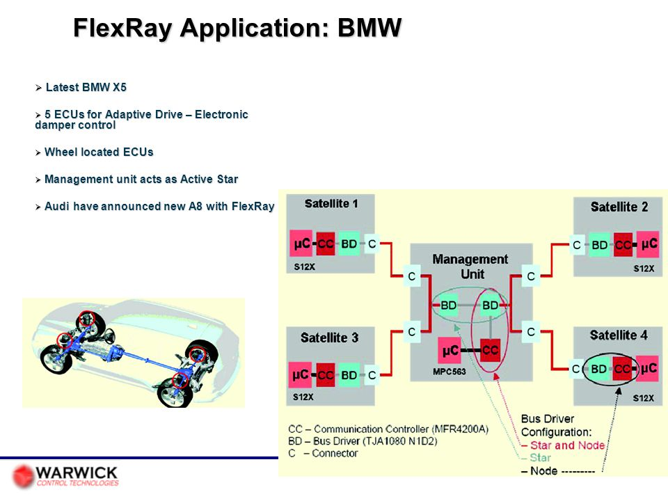 FlexRay Application: BMW
