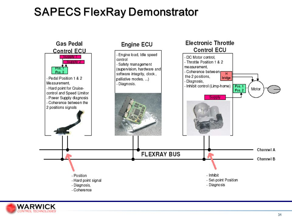 SAPECS FlexRay Demonstrator