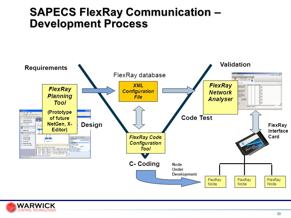 SAPECS FlexRay Communication – Development Process